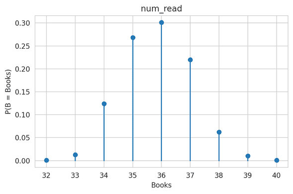 Probability distribution of number of books I will finish in 2021
